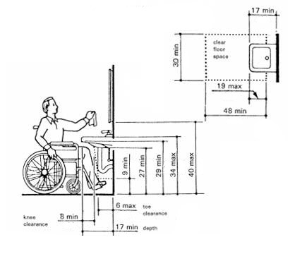 Example Of A Single ADA Bathroom Layout